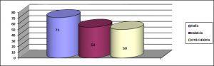 Graf. 3 – Capacità di riscossione (tit. I + tit. III). 2015. Fonte: ns. elaborazione su MinInterno certificati consuntivi 2015.
