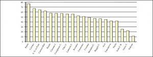Graf. 4 – Capacità di riscossione (tit. I + tit. III). 2015 Fonte: ns. elaborazione su MinInterno certificati consuntivi 2015.