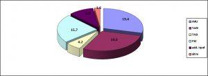 Graf. 1 – Contributo percentuale medio alle entrate proprie delle principali voci nelle città calabresi. Accertamenti 2015 Fonte: ns. elaborazione su MinInterno certificati consuntivi 2015.